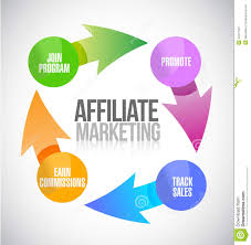Three Surefire Ways – How to Make Money with Affiliate Marketing
